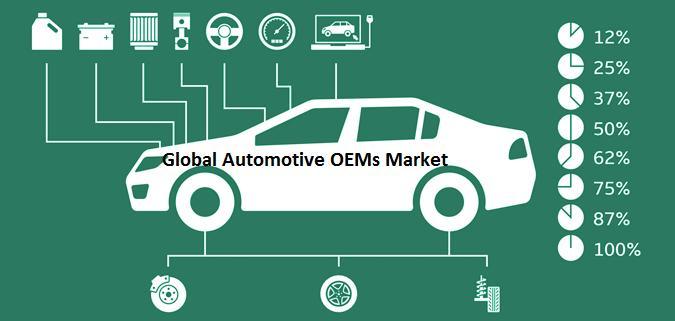 Global Automotive OEMs Market