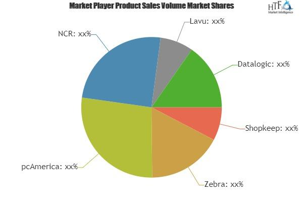 POS Systems & Software Market