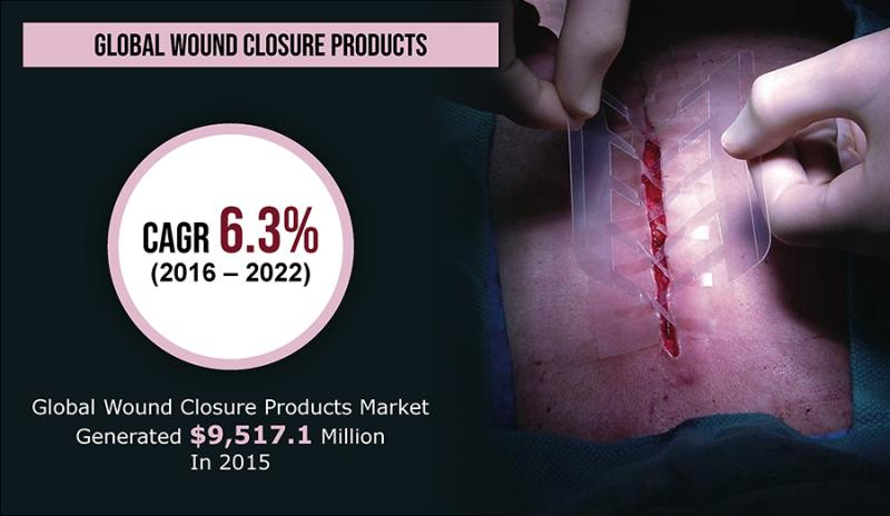 What's driving the Wound Closure Products Market Size? | Key