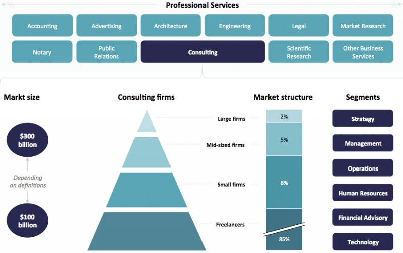 Philipines Management Consulting Services Market, Top key