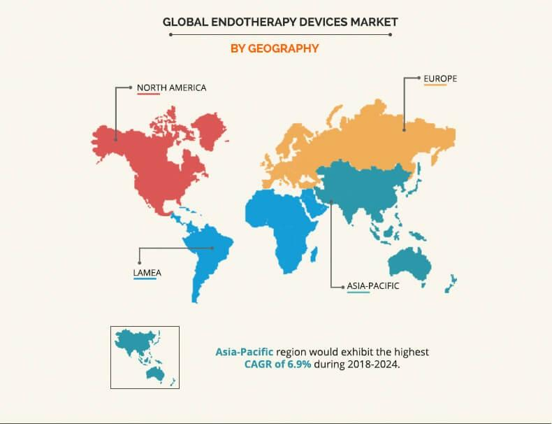 Endotherapy Devices Market
