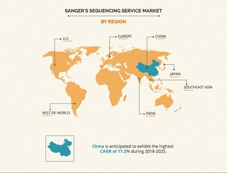 Sangers Sequencing Service Market