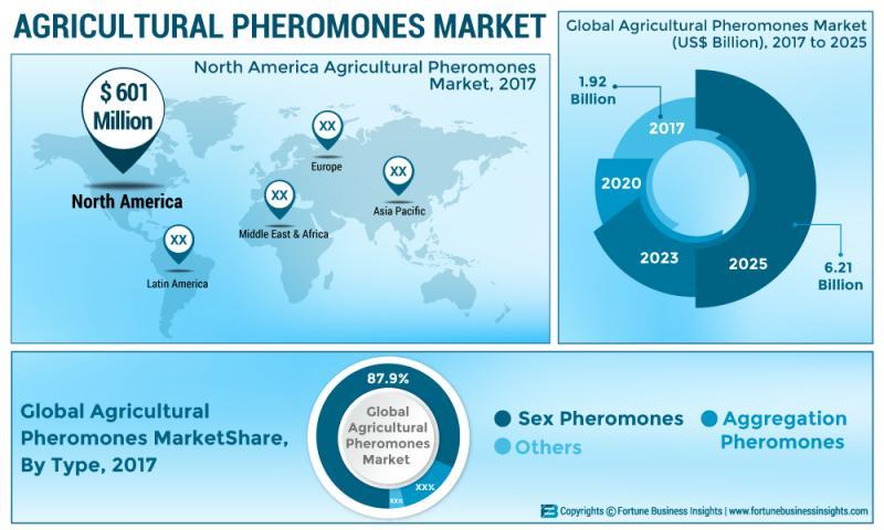 Growth Dynamics on Agricultural Pheromones Market 2019-2025|