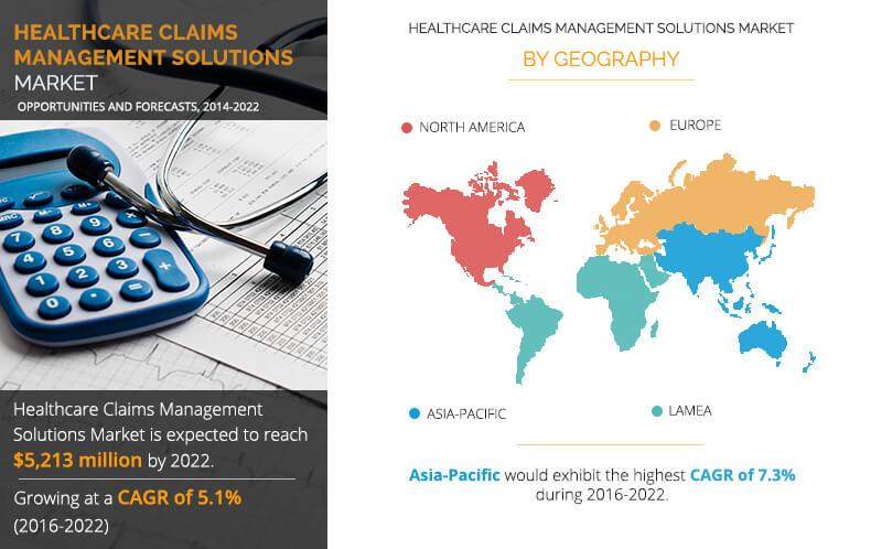 Healthcare Claims Management Solutions Market