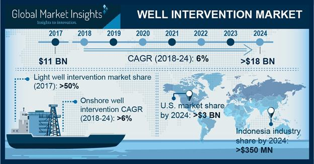 What's driving the Well Intervention Market Growth?