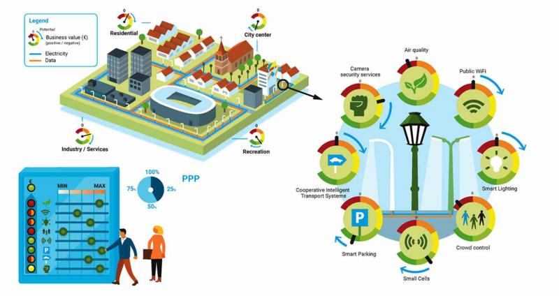 Global Smart City Business Analytics Software Market, Top key