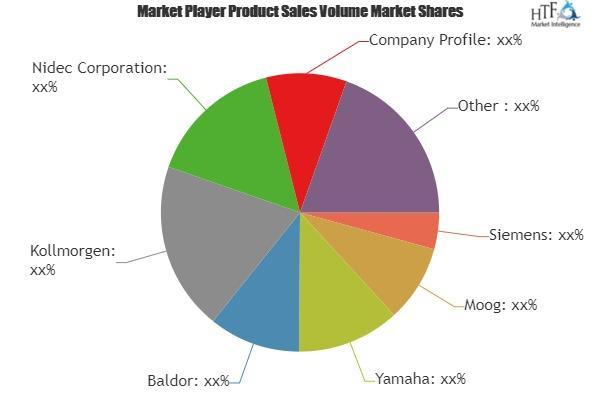 Torque Motors Market