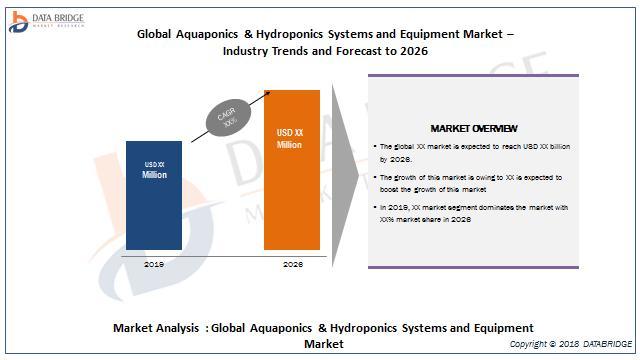 Global Aquaponics & Hydroponics Systems and Equipment Market