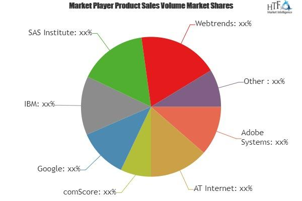 Mobile and Web Event Analytics Market Is Booming Worldwide |