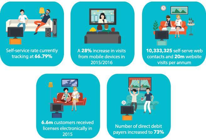 Digital Transformation in Public Sector Market, Top key players