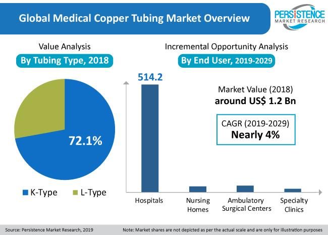 What's driving the Medical copper tubing market? Comprehensive