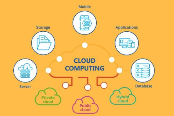Global Cloud Technology Consulting Market, Top key players