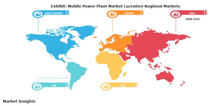 Mobile Power Plant Market to Grow at 11% CAGR to Reach USD 4,052.3 Million by 2027