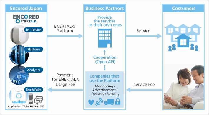 Global Softbank Investments Market, Top key players are Slack,