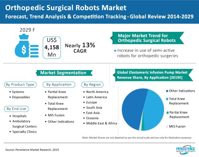 What's driving the Orthopedic Surgical Robots Market trends?