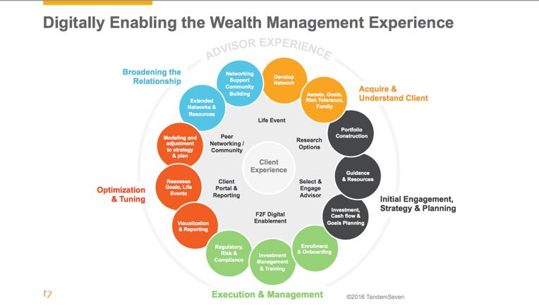 Global Digital Transformation in Wealth Management Advisory