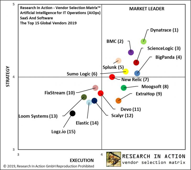 New Research In Action Vendor Selection Matrix™ Report –