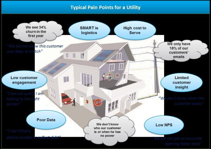 Digital transformation In Utility Market, Top key players