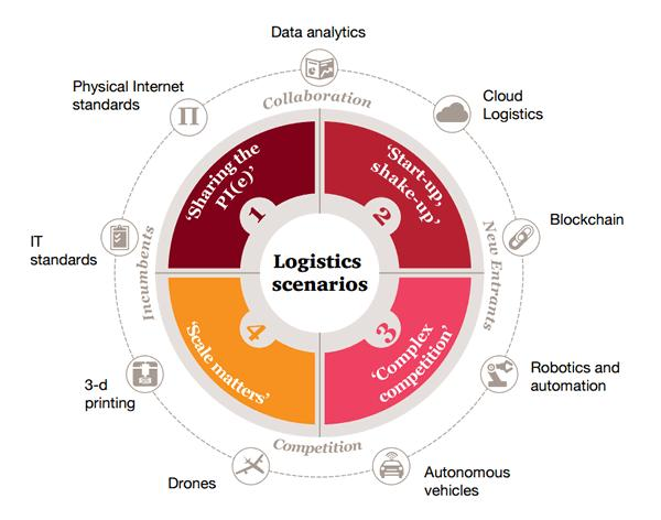 Global Digital Transformation in Distribution and Logistics