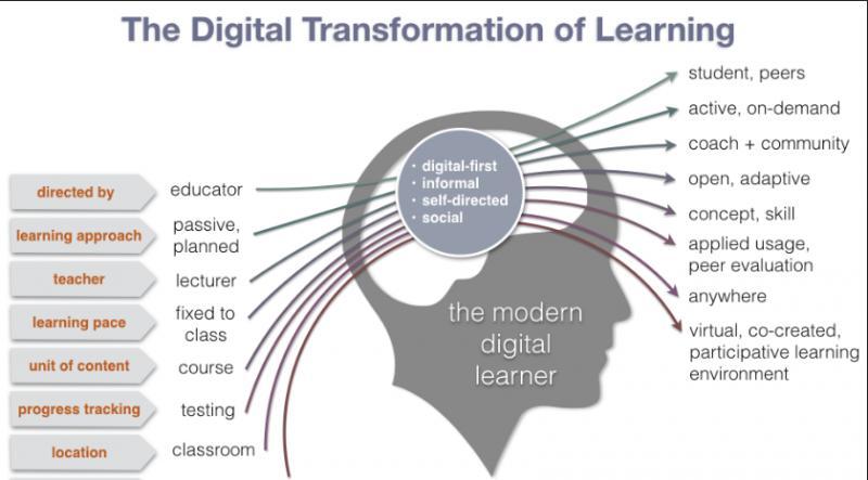 Global Digital Transformation in Education Market, Top key