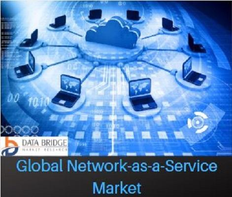 Global Network-as-a-Service Market