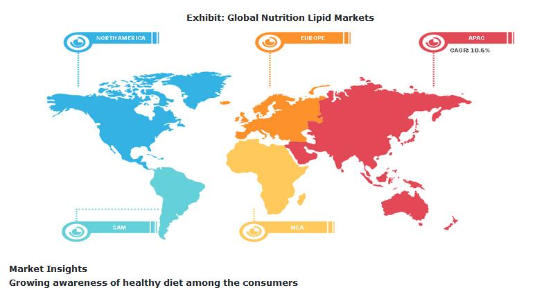 Nutrition Lipid Market to Grow at 9.3% CAGR to Reach USD 16,429.6 Million by 2027