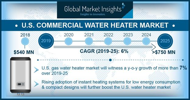 What are the key U.S. Commercial Water Heater Market trends?