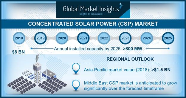 What's Driving The Concentrated Solar Power (CSP) Market Size?