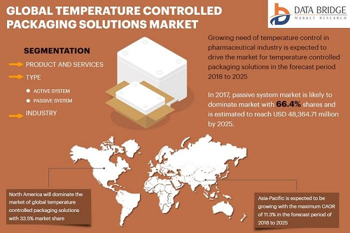 Temperature Controlled Packaging Solutions Market