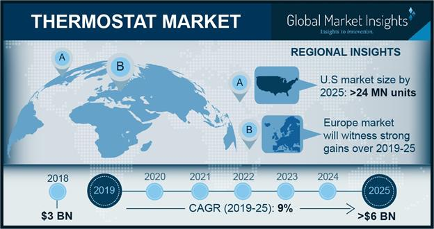What are the challenges to Thermostat Market growth? Seitron,