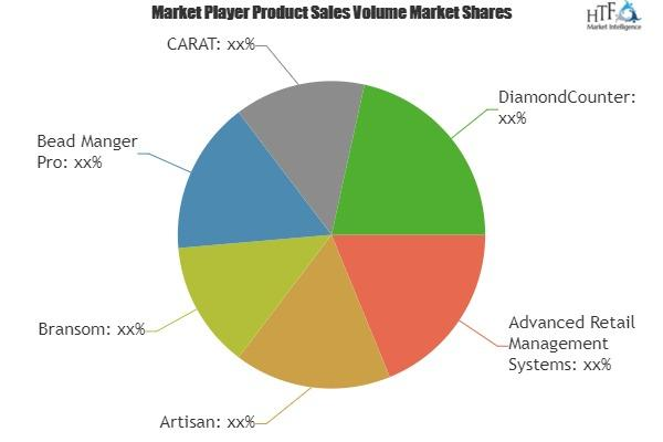 Jewelry Store Management Market