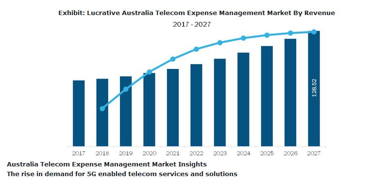 Telecom Expense Management Market in Australia to Grow at 6.4% CAGR to Reach $128.52 Million by 2027