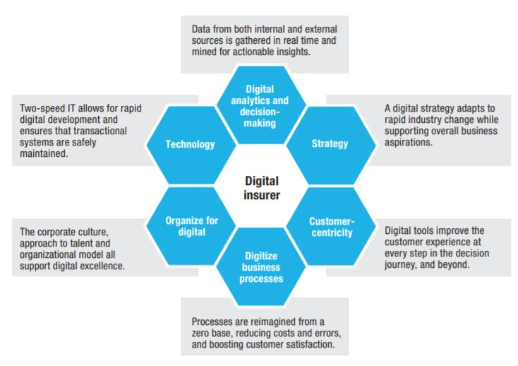 Digital Strategy in Insurance Market, Top key players are WNS,