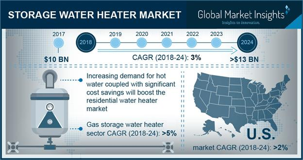 CAGR (2018-24): 3% | What's Driving The Storage Water Heater