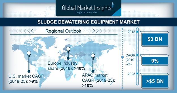 9% CAGR (2019-25): How Sludge Dewatering Equipment Market