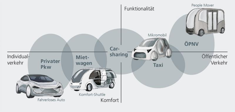 Positioning of various robocab mobility concepts.