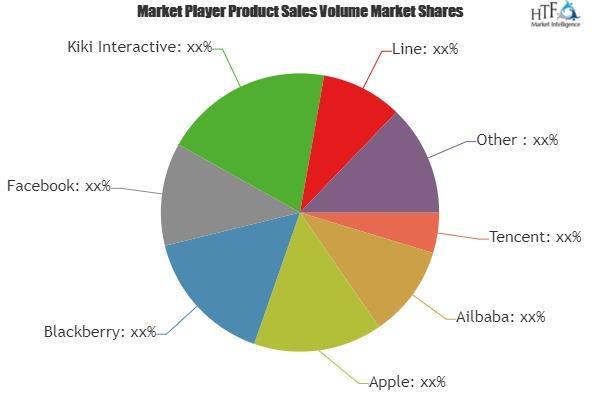 Mobile Messaging Services Market