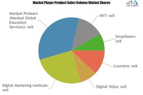 Digital Marketing Courses Market