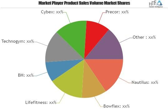 Dumbbell Market Growing Popularity and Emerging
