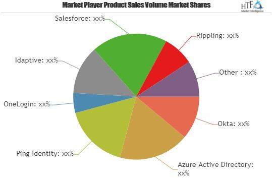 Customer Identity and Access Management Software Market
