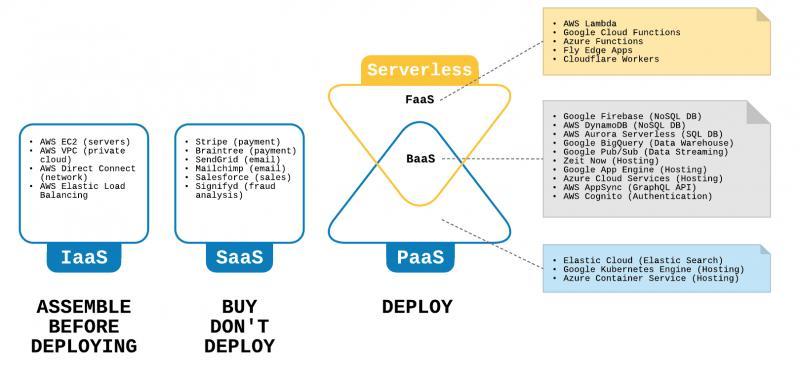 Global Serverless PaaS market, Top key players are Amazon Web