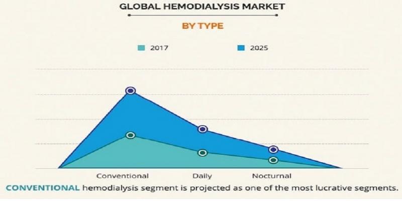 Hemodialysis Market