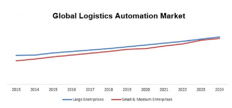 Global Logistics automation market Recent Study Including
