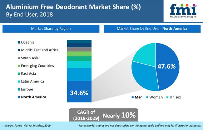 Aluminium-Free Deodorant Market Registering a Strong Growth