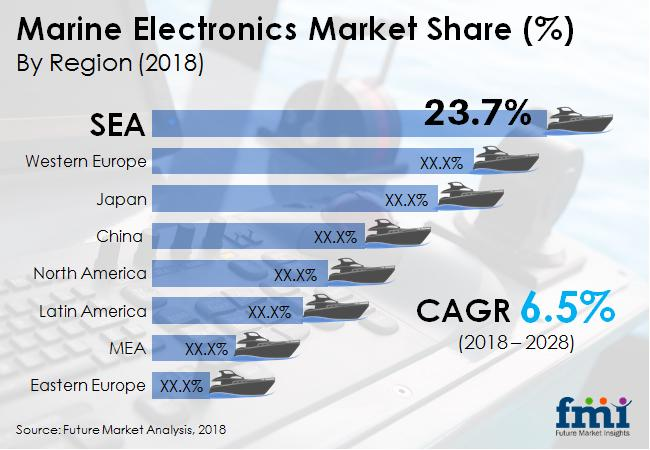 Marine Electronics Market Prevalent Opportunities upto 2028  