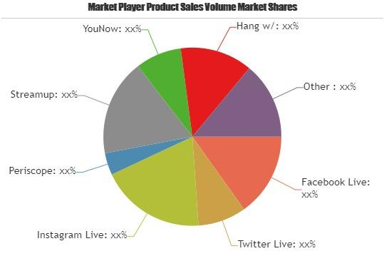 Video Live Social Platform Market Is Booming Worldwide |