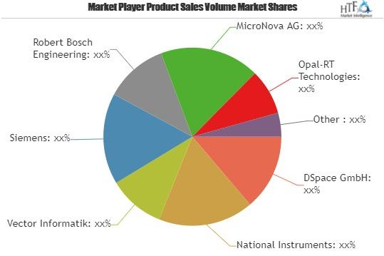 Software in the Loop Market Is Booming Worldwide | DSpace,