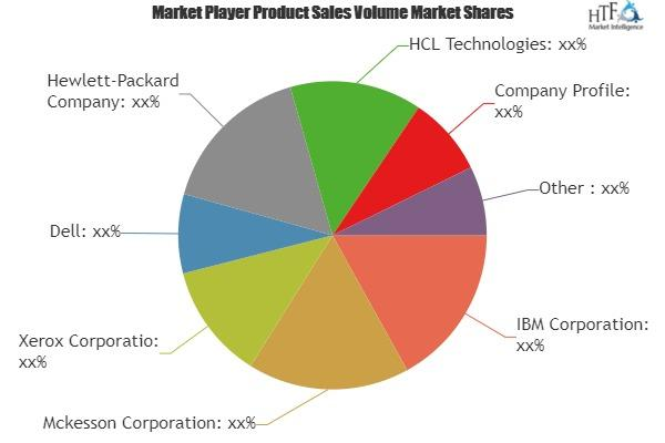 Payroll Outsourcing Market