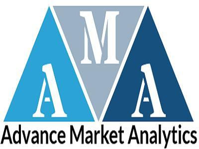 Nutrition Products Market Growing Demand, Business Guideline