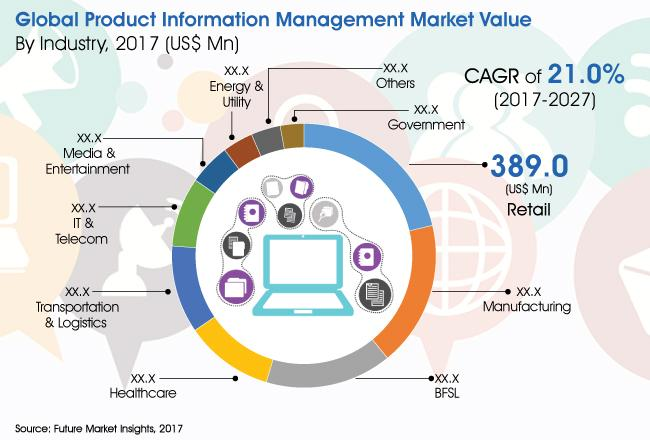 What's driving the Product Information Management Market